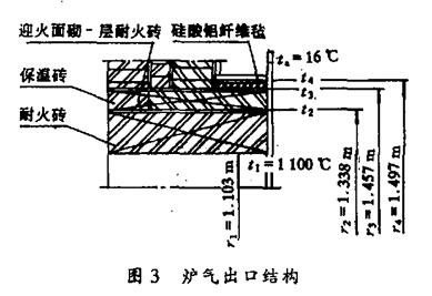 焚硫炉结构设计及材质选择